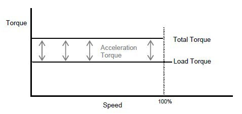 Soft Starter for Constant Torque type Load