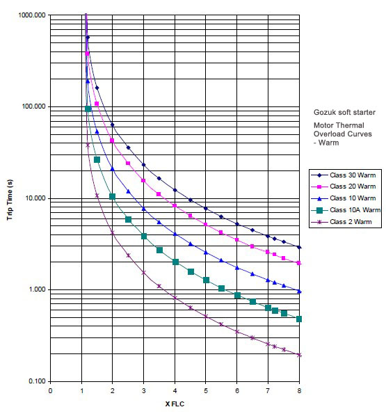 motor thermal overload curves - warm